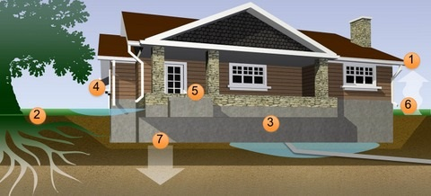 Why Home Foundations Fail