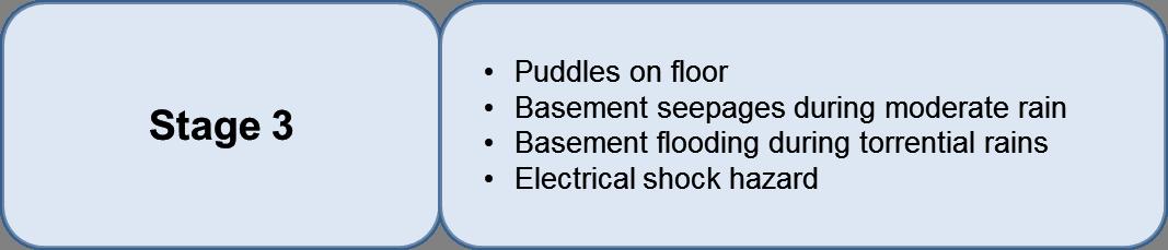 water on basement floor basement flooding seepage